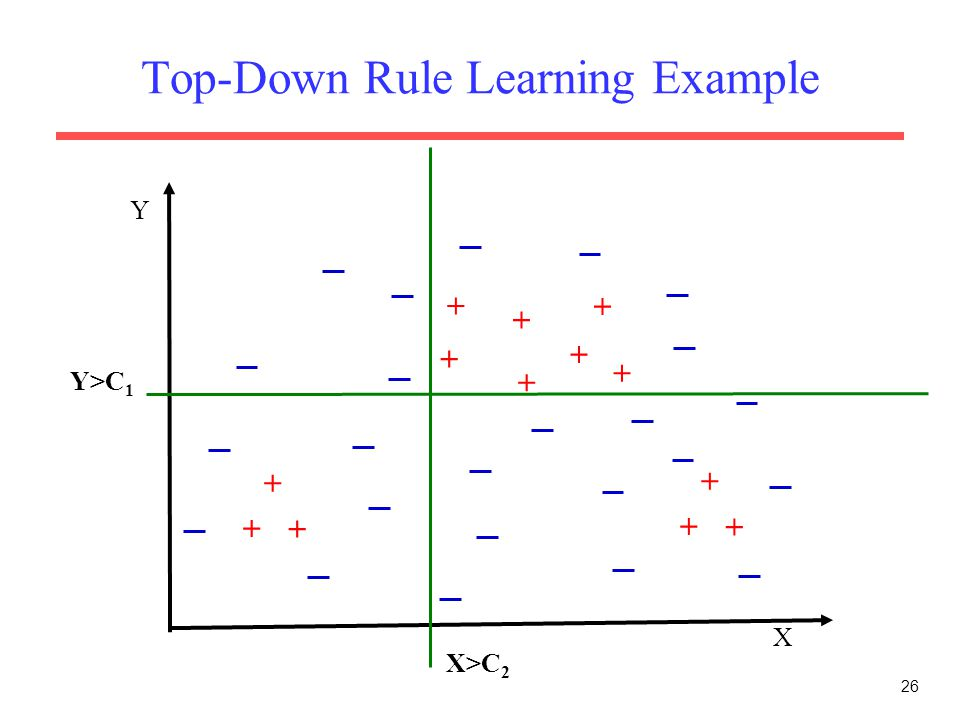 26 Top-Down Rule Learning Example X Y + + + + + + + + + + + + + Y>C 1 X>C 2