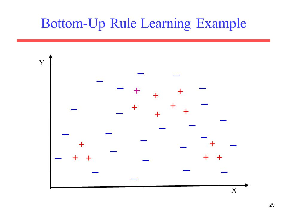 29 Bottom-Up Rule Learning Example X Y + + + + + + + + + + + + +