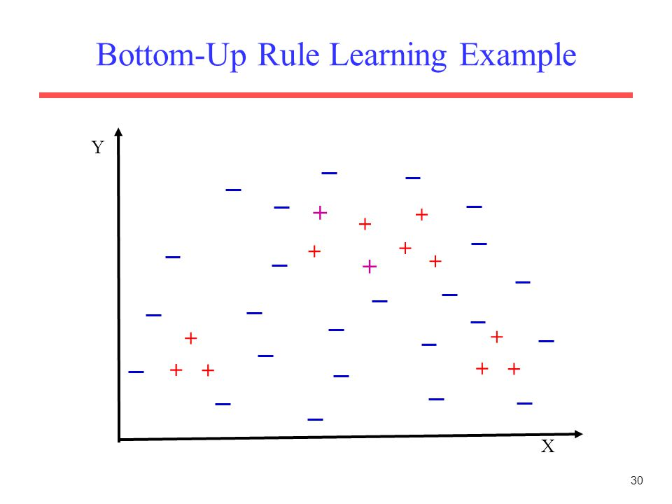 30 Bottom-Up Rule Learning Example X Y + + + + + + + + + + + + +