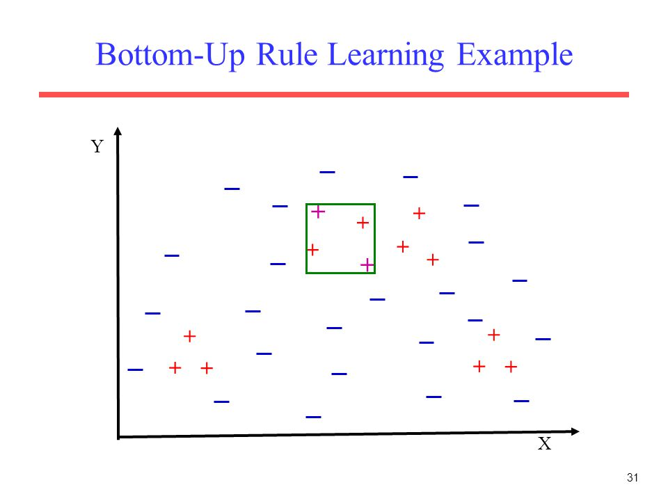 31 Bottom-Up Rule Learning Example X Y + + + + + + + + + + + + +