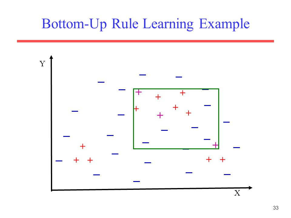 33 Bottom-Up Rule Learning Example X Y + + + + + + + + + + + + +