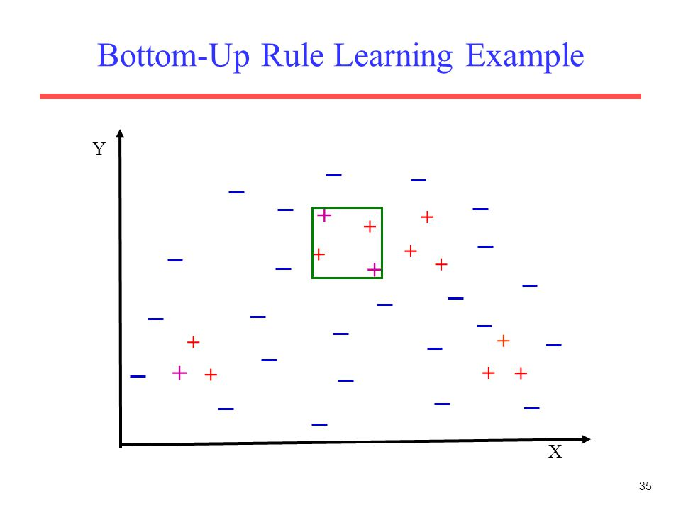 35 Bottom-Up Rule Learning Example X Y + + + + + + + + + + + + +