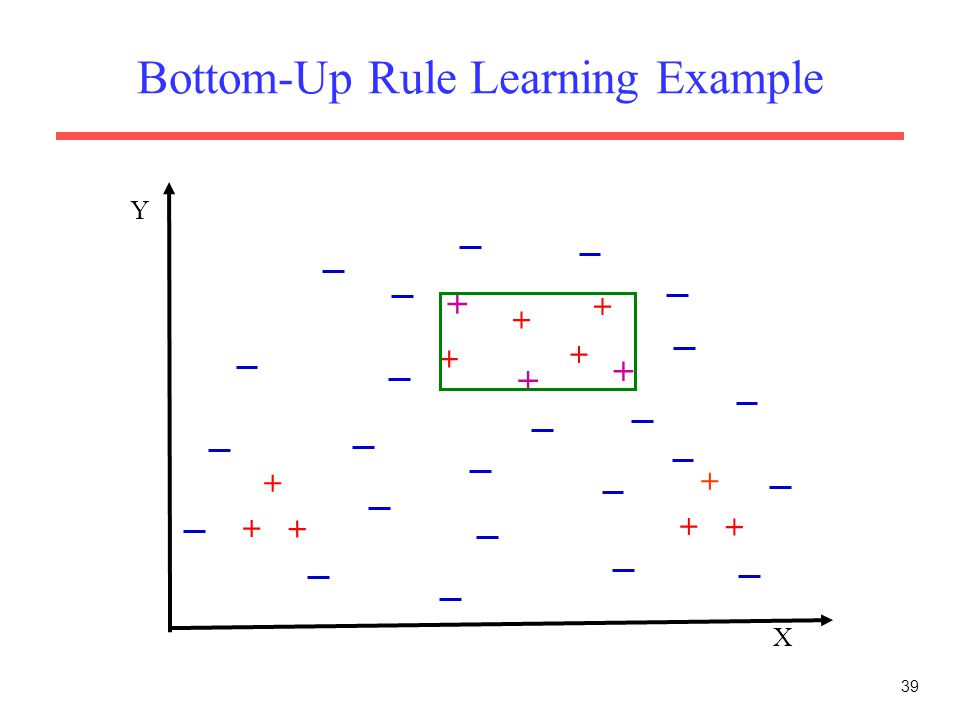 39 Bottom-Up Rule Learning Example X Y + + + + + + + + + + + + +