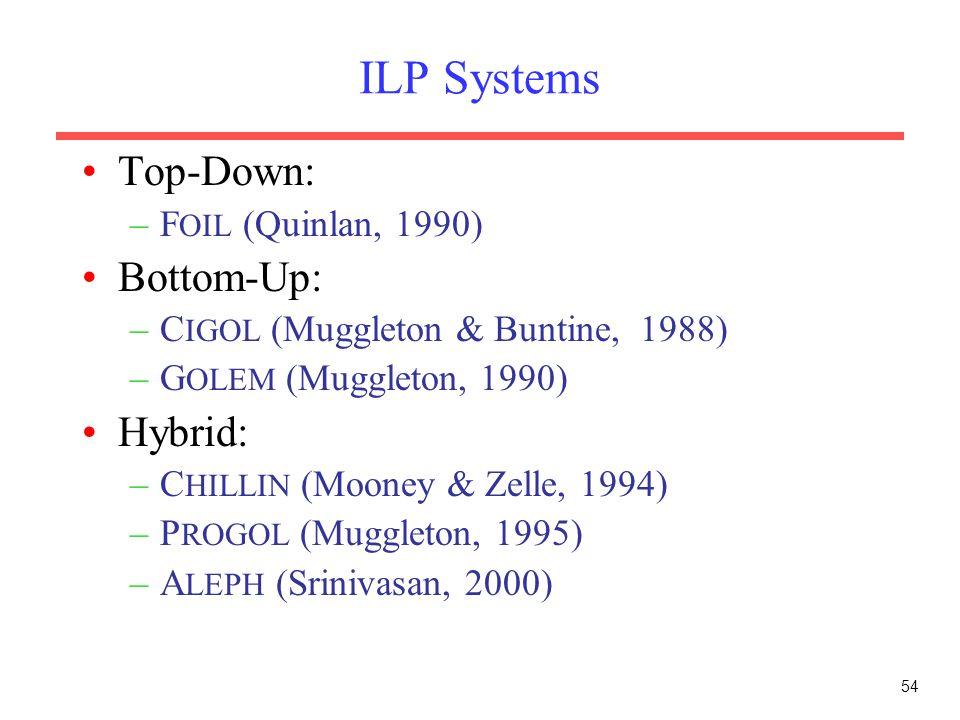 54 ILP Systems Top-Down: –F OIL (Quinlan, 1990) Bottom-Up: –C IGOL (Muggleton & Buntine, 1988) –G OLEM (Muggleton, 1990) Hybrid: –C HILLIN (Mooney & Zelle, 1994) –P ROGOL (Muggleton, 1995) –A LEPH (Srinivasan, 2000)