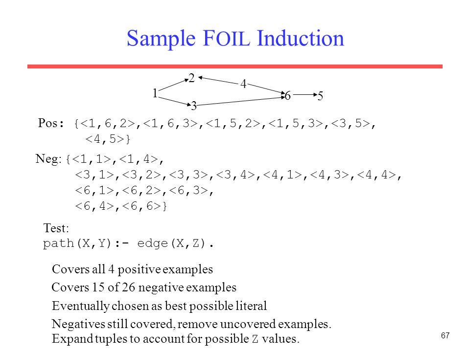 67 Sample F OIL Induction 1 2 3 4 6 5 Pos : {,,,,, } Test: path(X,Y):- edge(X,Z). Neg: {,,,,,,,,,,,,, } Covers all 4 positive examples Covers 15 of 26