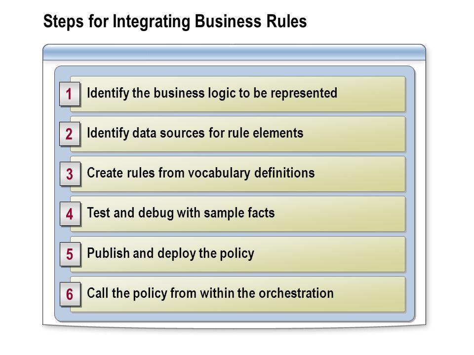 Steps for Integrating Business Rules Identify the business logic to be represented Identify data sources for rule elements Create rules from vocabulary definitions Test and debug with sample facts Publish and deploy the policy Call the policy from within the orchestration 1 1 3 3 4 4 5 5 6 6 2 2