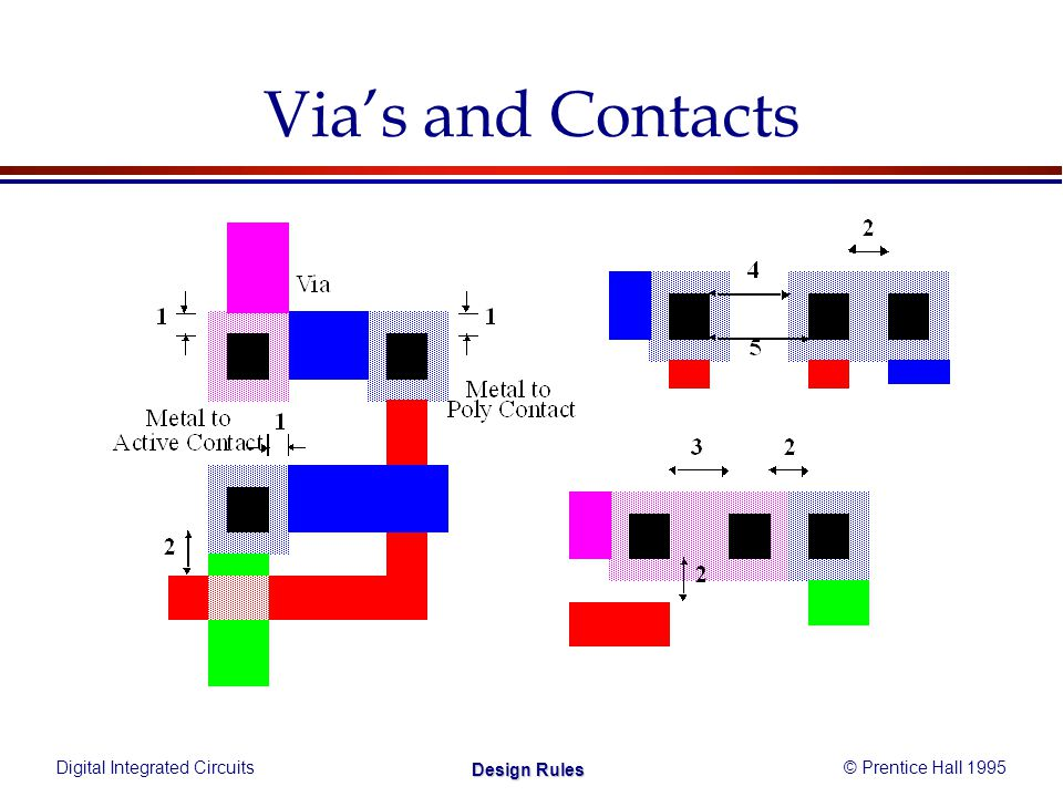 Digital Integrated Circuits© Prentice Hall 1995 Design Rules Via's and Contacts