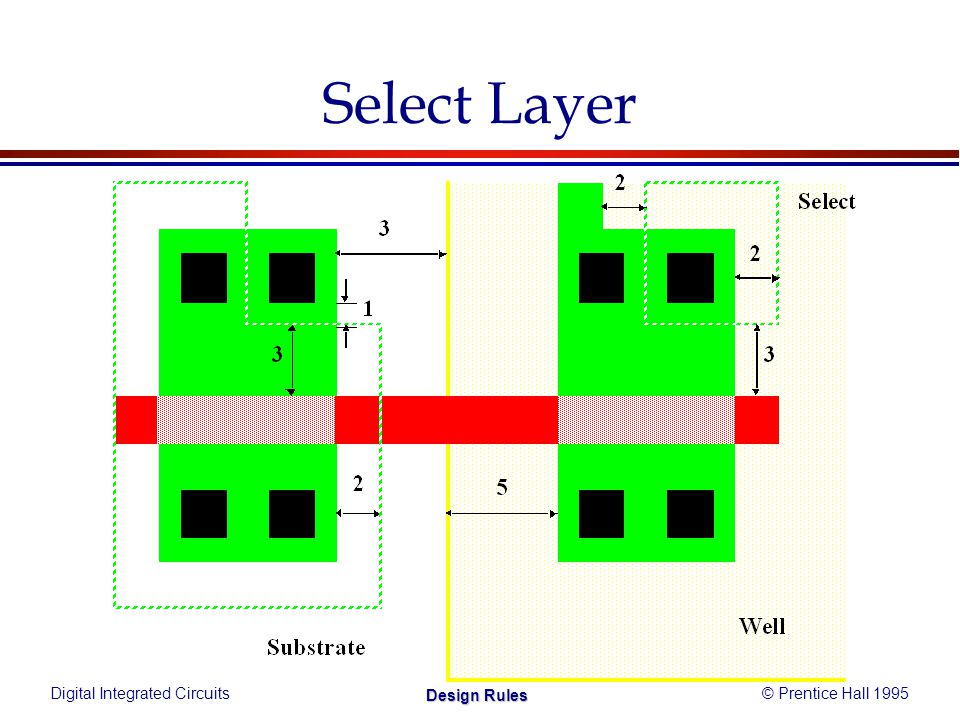 Digital Integrated Circuits© Prentice Hall 1995 Design Rules Select Layer