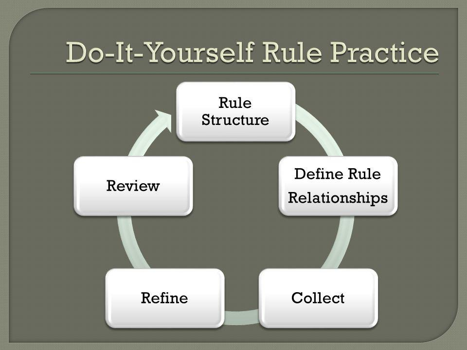 Rule Structure Define Rule Relationships CollectRefineReview