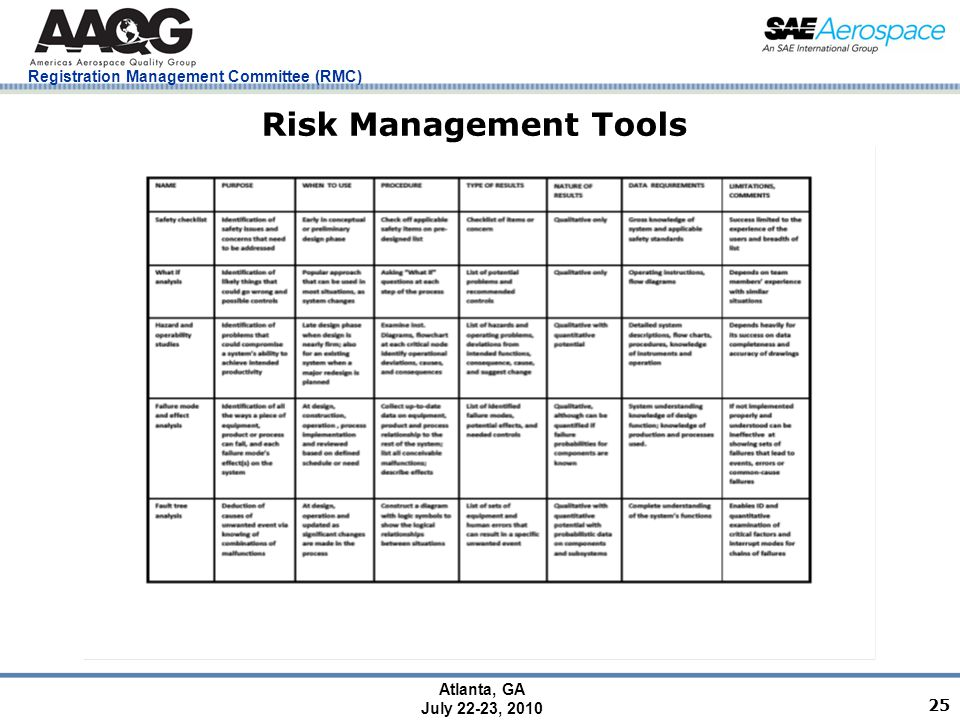 Registration Management Committee (RMC) Atlanta, GA July 22-23, 2010 25 Risk Management Tools