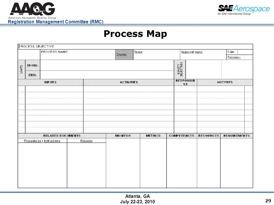 Registration Management Committee (RMC) Atlanta, GA July 22-23, 2010 29 Process Map