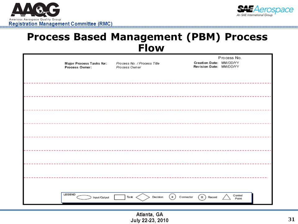 Registration Management Committee (RMC) Atlanta, GA July 22-23, 2010 31 Process Based Management (PBM) Process Flow