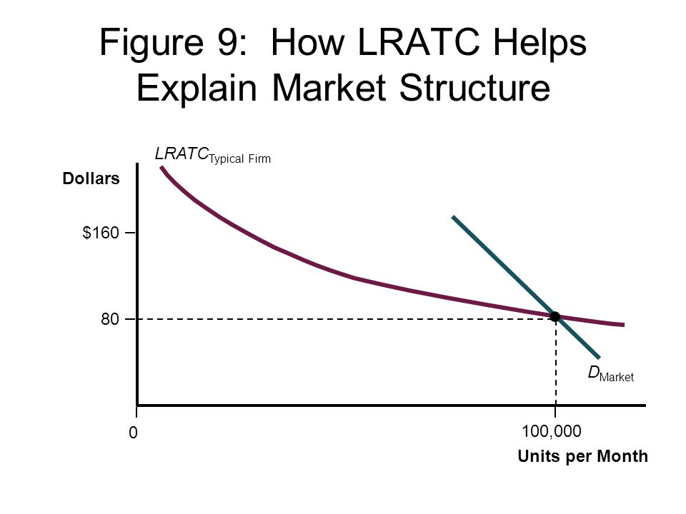 Figure 9: How LRATC Helps Explain Market Structure D Market LRATC Typical Firm Units per Month 100,000 0 80 $160 Dollars