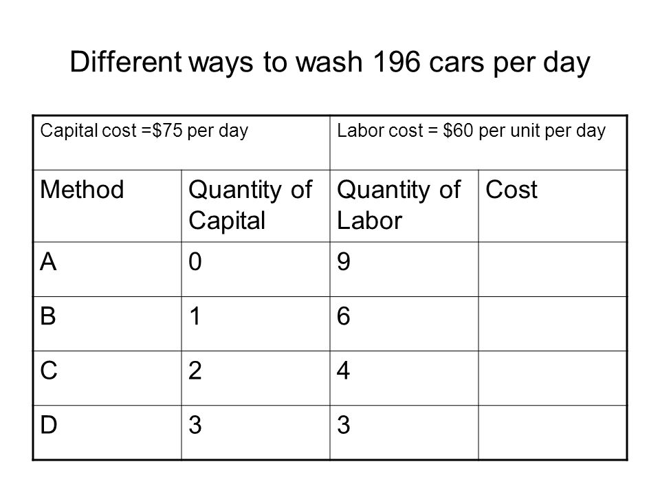 Different ways to wash 196 cars per day Capital cost =$75 per dayLabor cost = $60 per unit per day MethodQuantity of Capital Quantity of Labor Cost A0