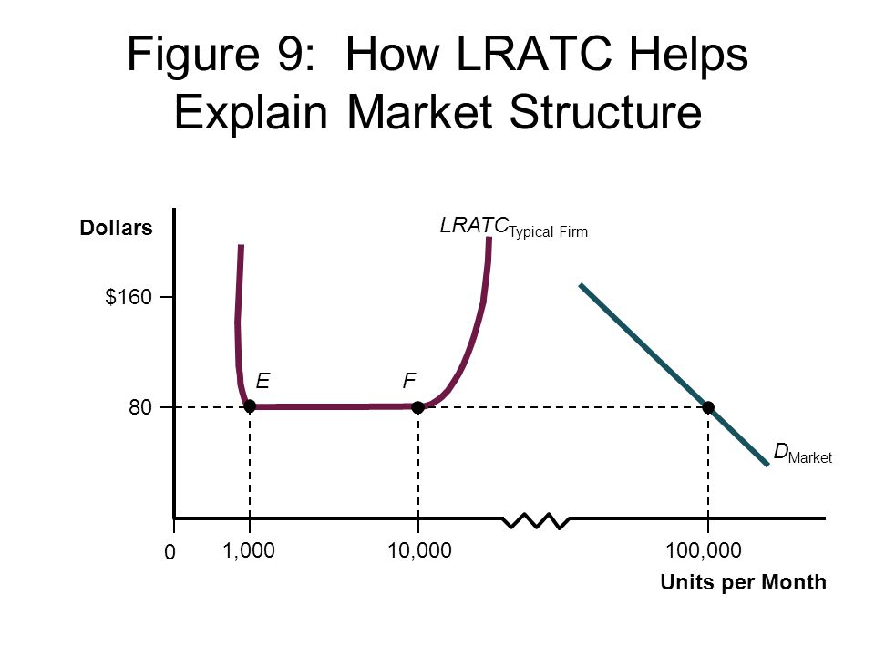 Figure 9: How LRATC Helps Explain Market Structure EF 0 Dollars Units per Month 80 $160 100,0001,00010,000 LRATC Typical Firm D Market