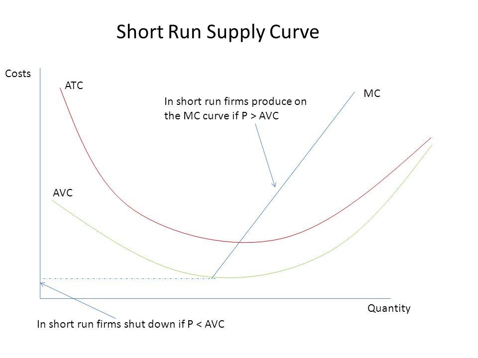 MC ATC AVC Costs Quantity In short run firms produce on the MC curve if P > AVC In short run firms shut down if P < AVC Short Run Supply Curve