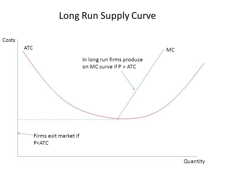 MC ATC Costs Quantity In long run firms produce on MC curve if P > ATC Firms exit market if P<ATC Long Run Supply Curve