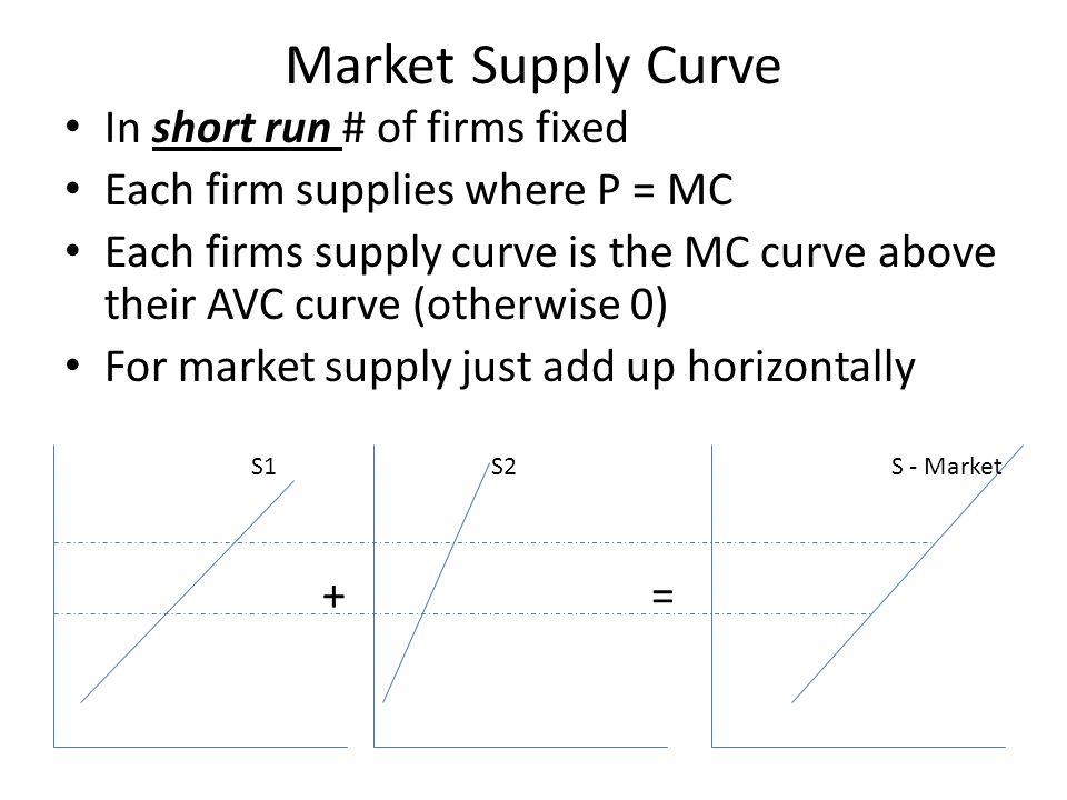 Market Supply Curve In short run # of firms fixed Each firm supplies where P = MC Each firms supply curve is the MC curve above their AVC curve (other