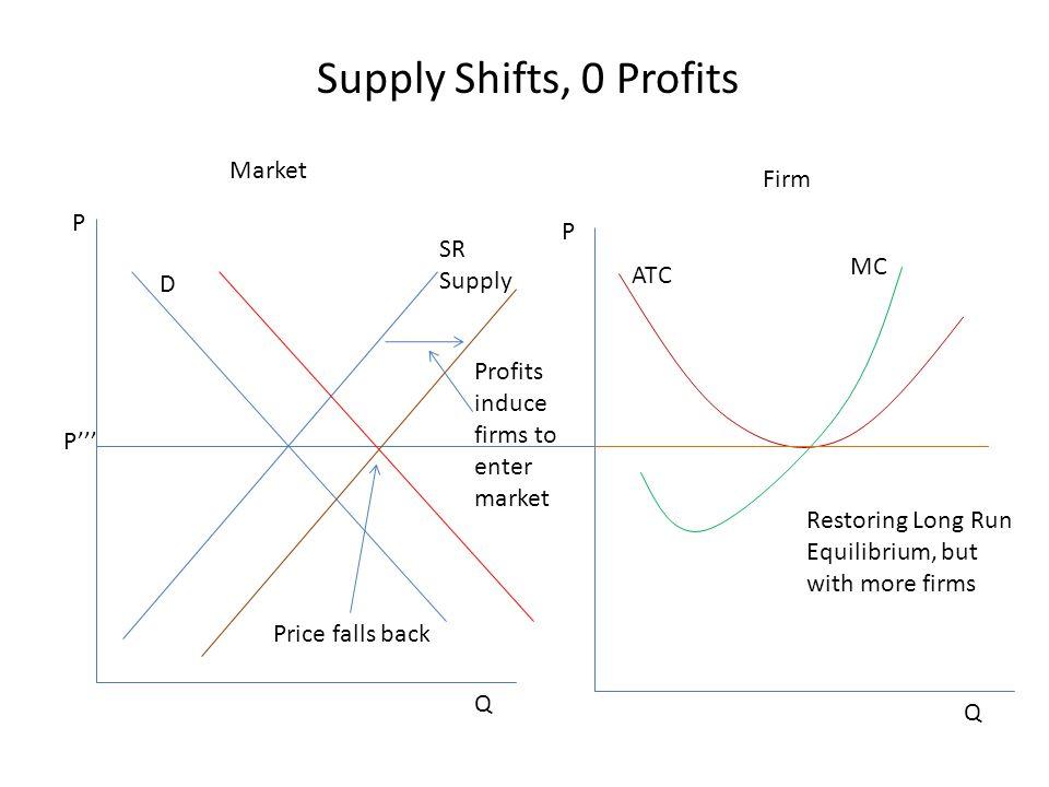 Market Firm D SR Supply MC ATC P P Q Q Supply Shifts, 0 Profits P''' Profits induce firms to enter market Restoring Long Run Equilibrium, but with mor