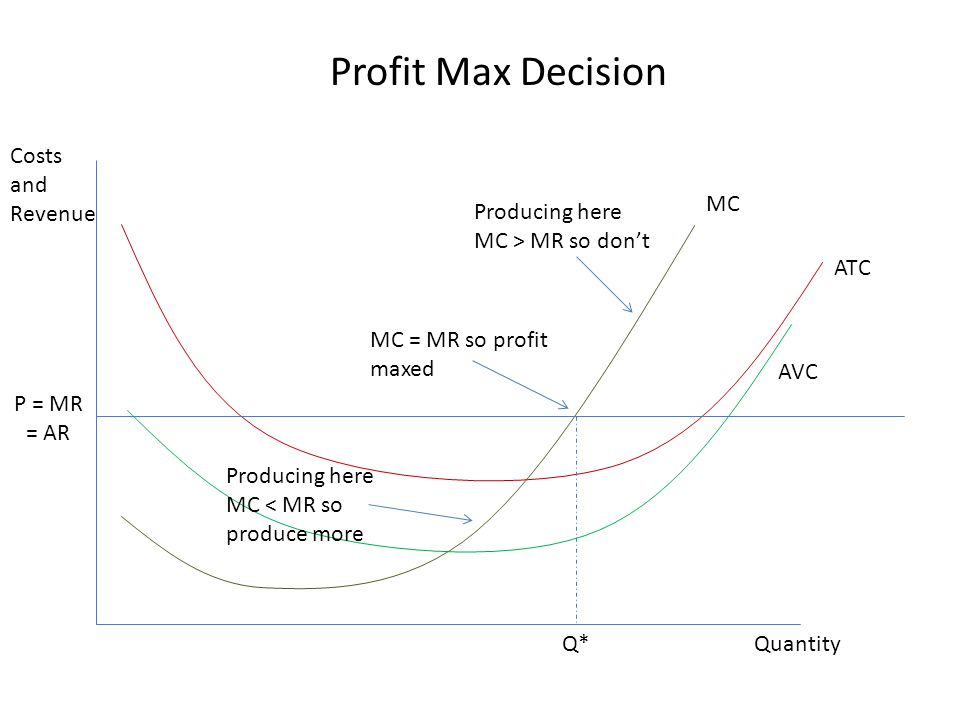 In long run # of firms not fixed – Free entry/exit If P > ATC – Profits are positive – Firms enter market If P < ATC – Firms taking losses – Firms exit the market This means all firms (assuming identical cost curves) will produce at MC = ATC (efficient pt) – So MKT supply curve will be horizontal at that point (perfectly elastic)