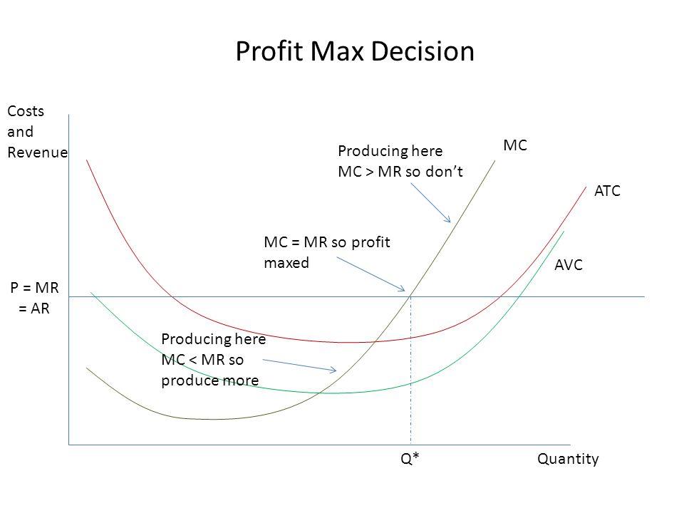 Costs and Revenue Quantity MC ATC AVC P = MR = AR Q* Profit Max Decision Producing here MC > MR so don't Producing here MC < MR so produce more MC = M
