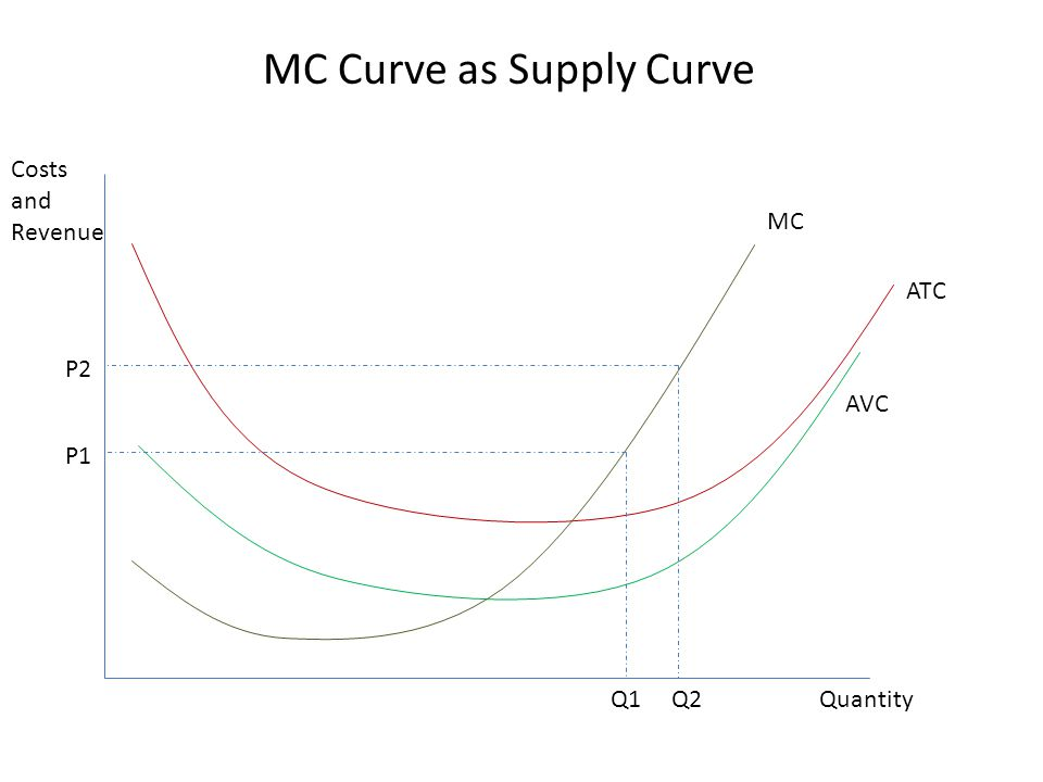 Some Caveats P Q Actual Supply would be more like this, with holes and dots denoting when different firms enter.