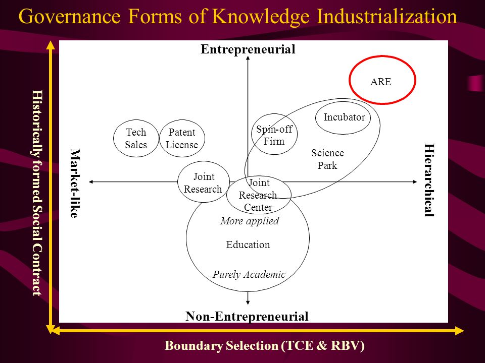 Historically formed Social Contract Boundary Selection (TCE & RBV) Entrepreneurial Hierarchical Spin-off Firm ARE Tech Sales Patent License Incubator Joint Research Joint Research Center Education Purely Academic More applied Science Park Non-Entrepreneurial Market-like Governance Forms of Knowledge Industrialization