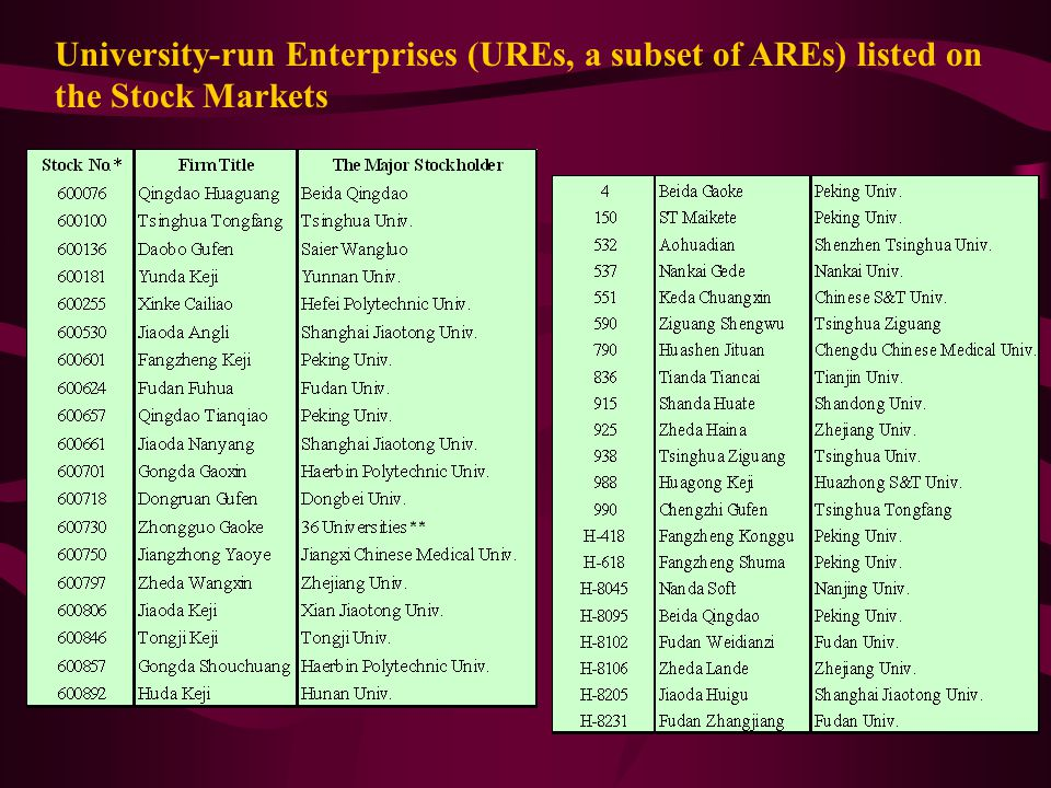 University-run Enterprises (UREs, a subset of AREs) listed on the Stock Markets