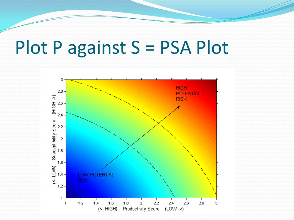 Plot P against S = PSA Plot