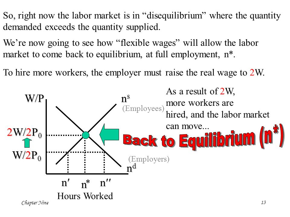 "Chapter Nine13 W/P ndndndnd Hours Worked n * W/2P 0 (Employees) (Employers) n n  So, right now the labor market is in ""disequilibrium"" where the qua"