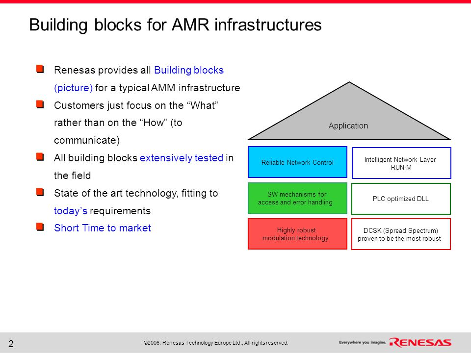 ©2006. Renesas Technology Europe Ltd., All rights reserved. 2 Building blocks for AMR infrastructures Highly robust modulation technology DCSK (Spread