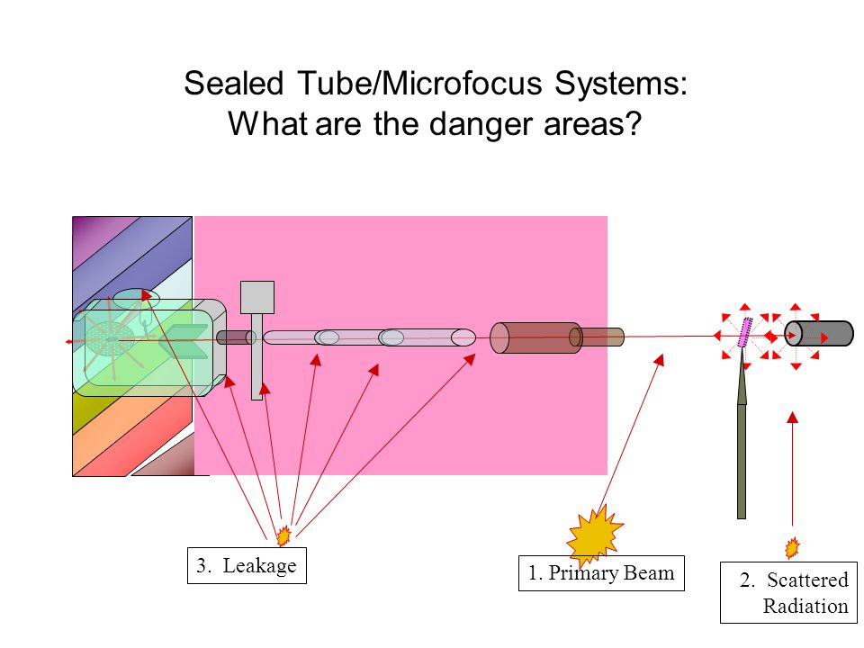 Sealed Tube/Microfocus Systems: What are the danger areas? 1. Primary Beam 2. Scattered Radiation 3. Leakage
