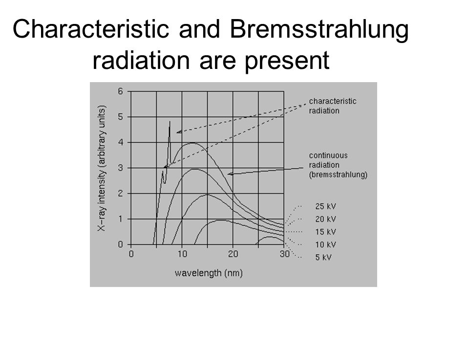 Characteristic and Bremsstrahlung radiation are present
