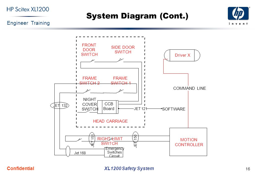 Engineer Training XL1200 Safety System Confidential 16 System Diagram (Cont.)