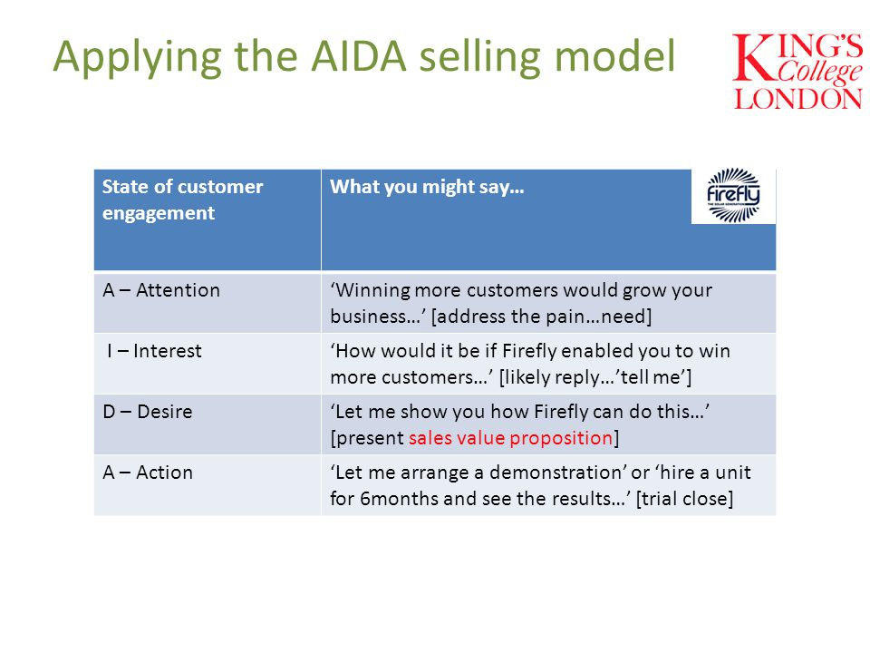 Applying the AIDA selling model State of customer engagement What you might say… A – Attention'Winning more customers would grow your business…' [address the pain…need] I – Interest'How would it be if Firefly enabled you to win more customers…' [likely reply…'tell me'] D – Desire'Let me show you how Firefly can do this…' [present sales value proposition] A – Action'Let me arrange a demonstration' or 'hire a unit for 6months and see the results…' [trial close]