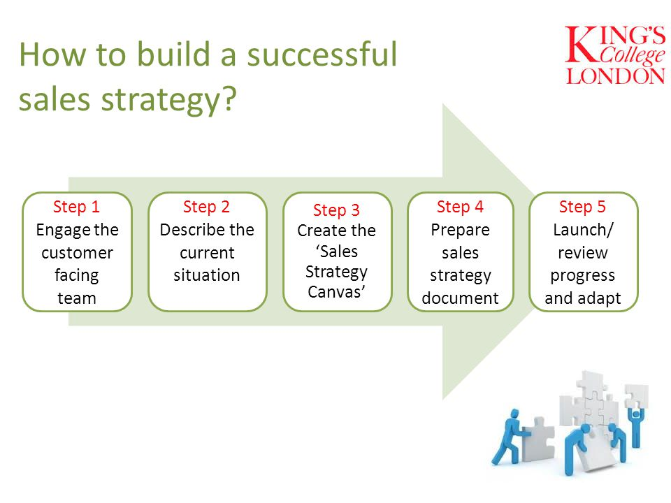 How to build a successful sales strategy.
