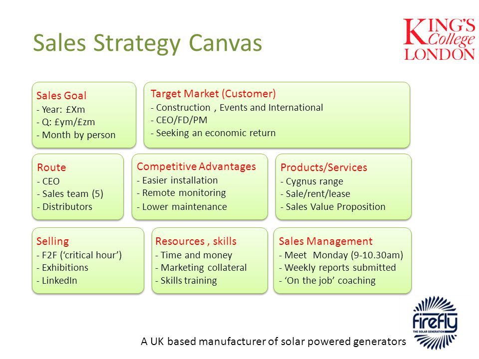 Sales Strategy Canvas A UK based manufacturer of solar powered generators Products/Services - Cygnus range - Sale/rent/lease - Sales Value Proposition Target Market (Customer) - Construction, Events and International - CEO/FD/PM - Seeking an economic return Target Market (Customer) - Construction, Events and International - CEO/FD/PM - Seeking an economic return Competitive Advantages - Easier installation - Remote monitoring - Lower maintenance Route - CEO - Sales team (5) - Distributors Sales Goal - Year: £Xm - Q: £ym/£zm - Month by person Selling - F2F ('critical hour') - Exhibitions - LinkedIn Resources, skills - Time and money - Marketing collateral - Skills training Sales Management - Meet Monday (9-10.30am) - Weekly reports submitted - 'On the job' coaching