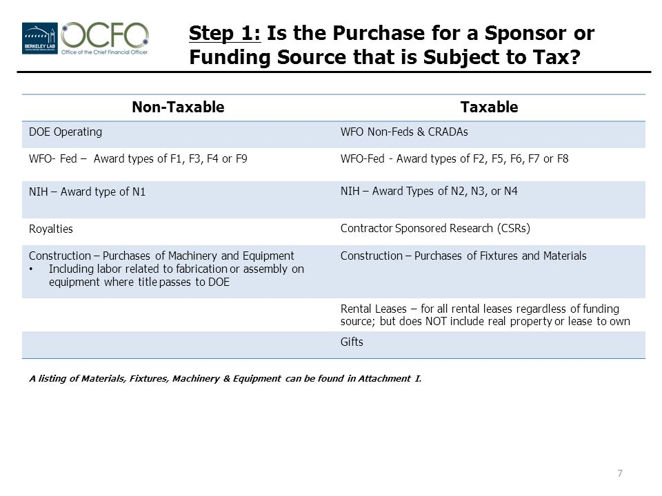 Step 1: Is the Purchase for a Sponsor or Funding Source that is Subject to Tax.