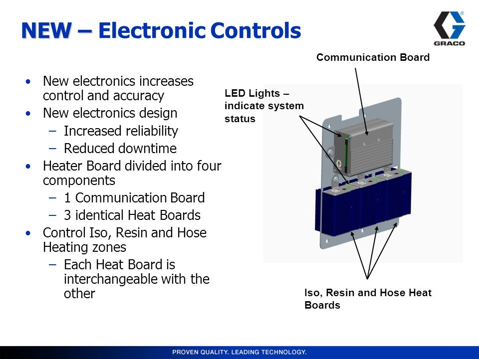 Communication Board Iso, Resin and Hose Heat Boards LED Lights – indicate system status NEW – NEW – Electronic Controls New electronics increases control and accuracy New electronics design –Increased reliability –Reduced downtime Heater Board divided into four components –1 Communication Board –3 identical Heat Boards Control Iso, Resin and Hose Heating zones –Each Heat Board is interchangeable with the other
