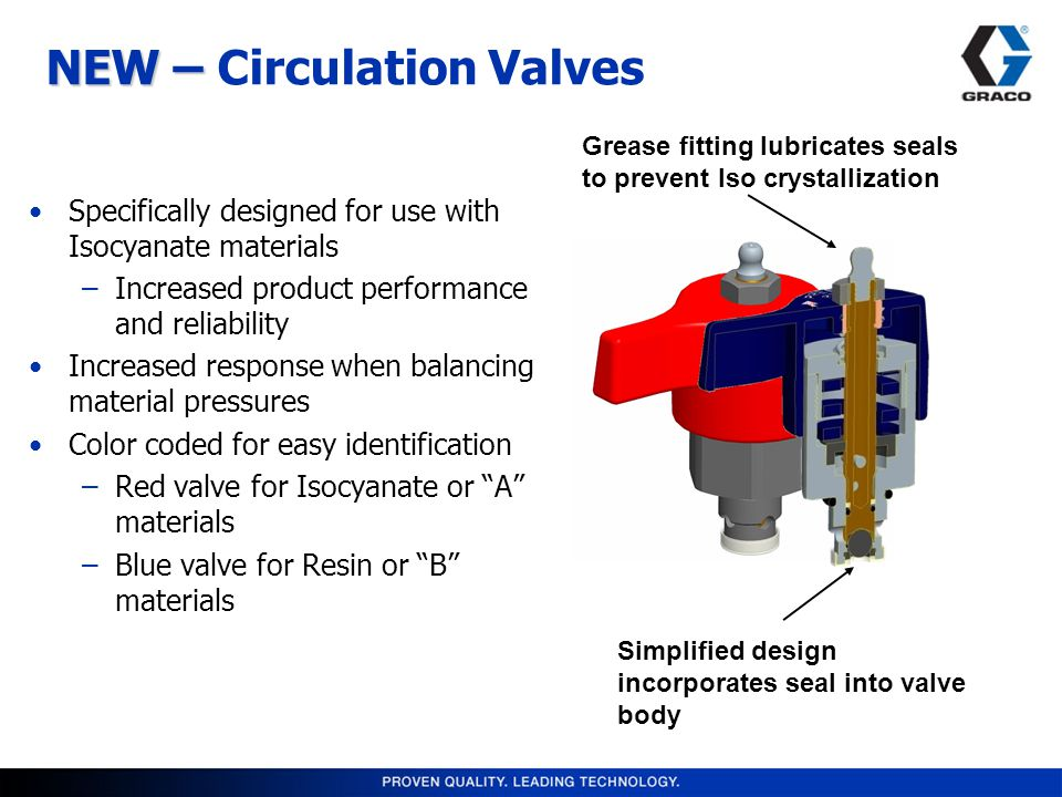 NEW – NEW – Circulation Valves Specifically designed for use with Isocyanate materials –Increased product performance and reliability Increased response when balancing material pressures Color coded for easy identification –Red valve for Isocyanate or A materials –Blue valve for Resin or B materials Grease fitting lubricates seals to prevent Iso crystallization Simplified design incorporates seal into valve body