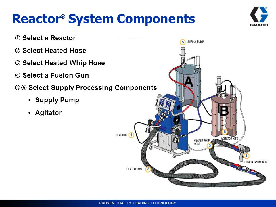 Reactor ® System Components  Select a Reactor  Select Heated Hose  Select Heated Whip Hose  Select a Fusion Gun  Select Supply Processing Components Supply Pump Agitator