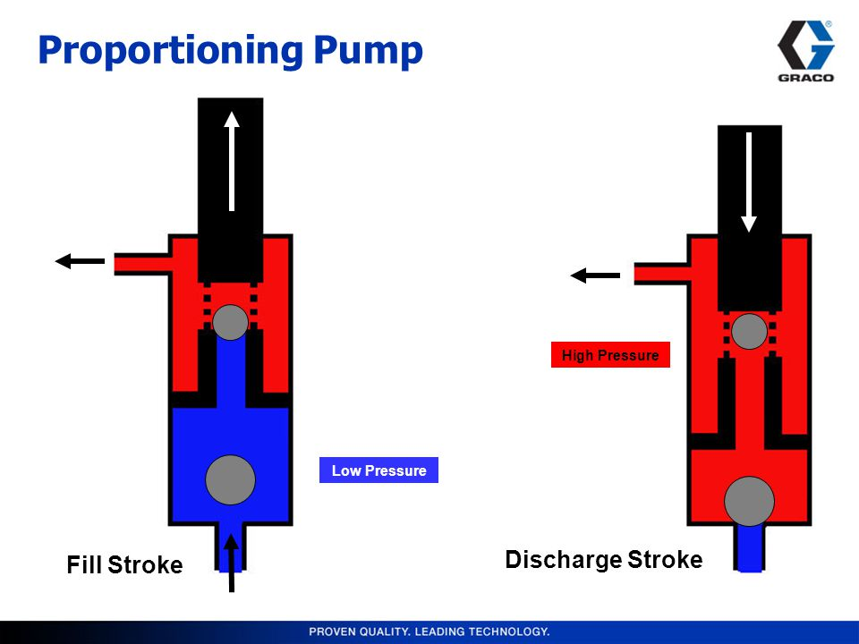 Proportioning Pump Fill Stroke Discharge Stroke Low Pressure High Pressure