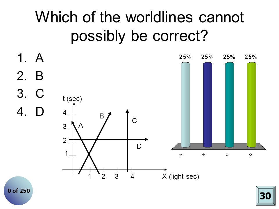 Which of the worldlines cannot possibly be correct? 1.A 2.B 3.C 4.D t (sec) X (light-sec)1 2 3 4 1 2 3 4 A B C D 30 0 of 250