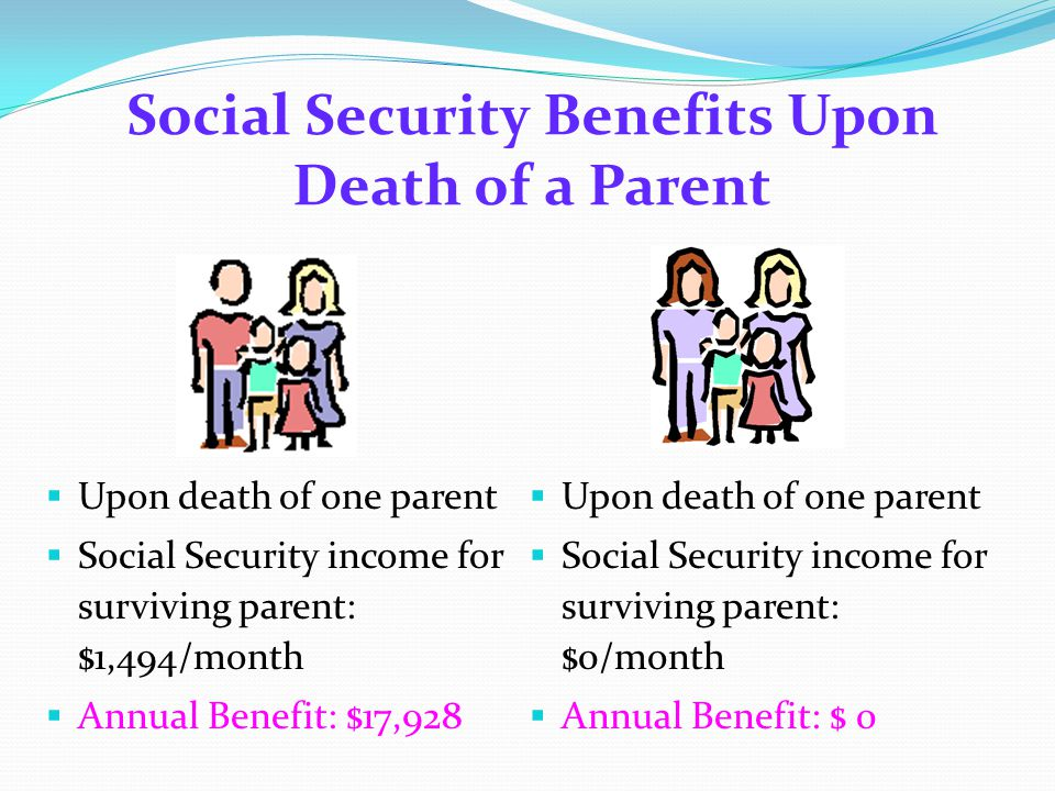  Upon death of one parent  Social Security income for surviving parent: $1,494/month  Annual Benefit: $17,928  Upon death of one parent  Social Security income for surviving parent: $0/month  Annual Benefit: $ 0 Social Security Benefits Upon Death of a Parent
