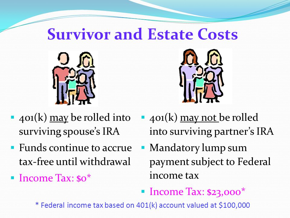 Survivor and Estate Costs  401(k) may be rolled into surviving spouse's IRA  Funds continue to accrue tax-free until withdrawal  Income Tax: $0*  401(k) may not be rolled into surviving partner's IRA  Mandatory lump sum payment subject to Federal income tax  Income Tax: $23,000* * Federal income tax based on 401(k) account valued at $100,000