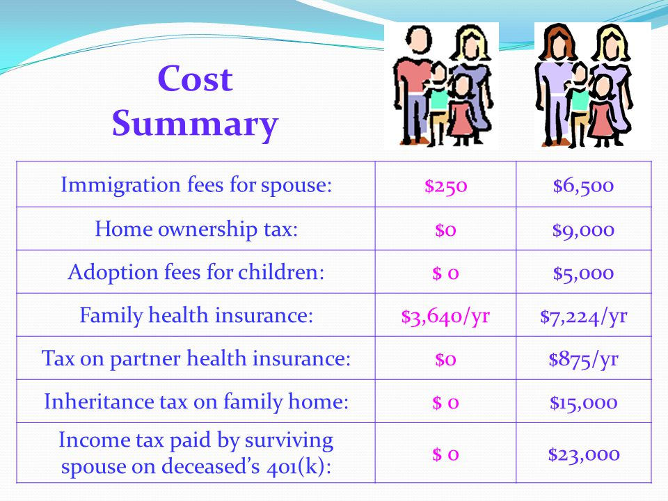 Cost Summary Immigration fees for spouse:$250$6,500 Home ownership tax:$0$9,000 Adoption fees for children:$ 0$5,000 Family health insurance:$3,640/yr$7,224/yr Tax on partner health insurance:$0$875/yr Inheritance tax on family home:$ 0$15,000 Income tax paid by surviving spouse on deceased's 401(k): $ 0$23,000