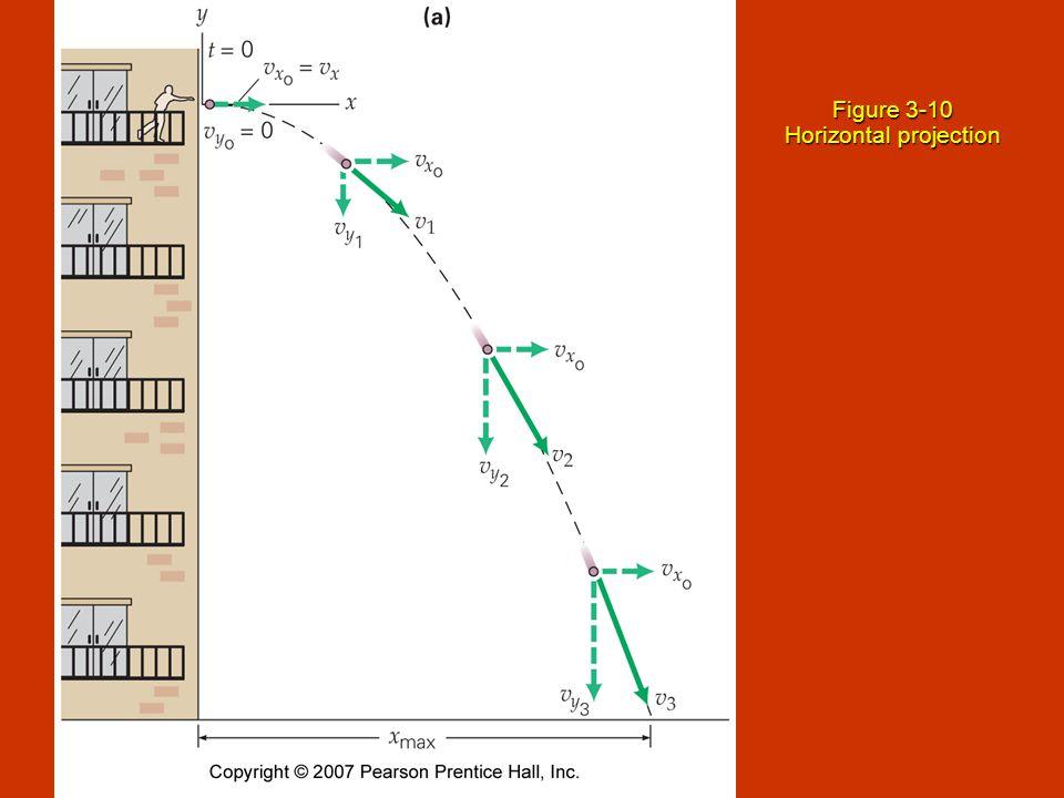 Figure 3-10 Horizontal projection