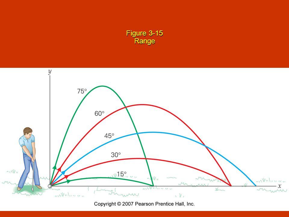 Figure 3-15 Range