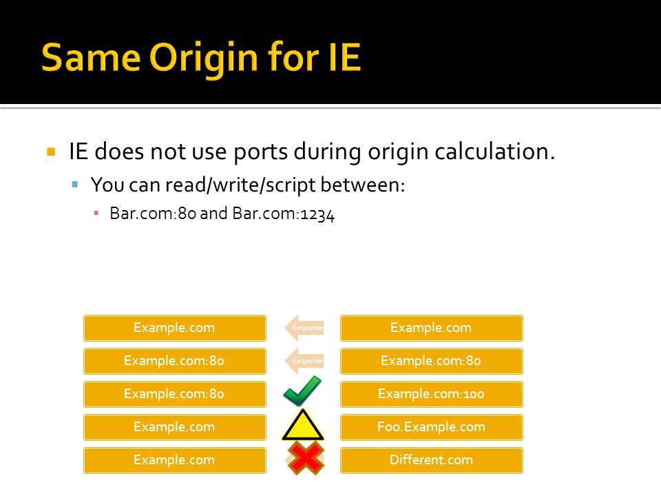  IE does not use ports during origin calculation.
