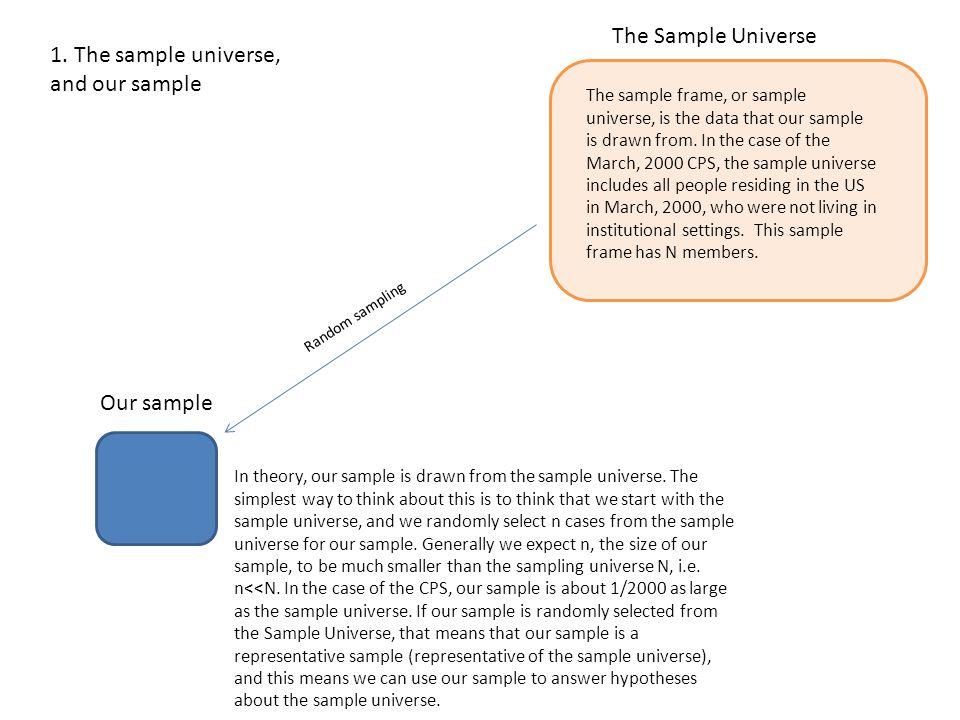 The Sample Universe (size N) Our random, representative sample, size n 2.